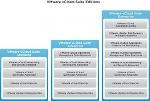 VMware Basic Support/Subscription VMware vCloud Suite 5 Advanced for 3 years