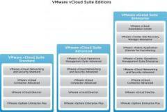 VMware Production Support/Subscription VMware vCloud Suite 5 Enterprise for 3 years