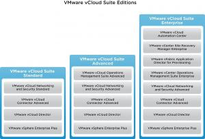 VMware Production Support/Subscription VMware vCloud Suite 5 Standard for 3 years